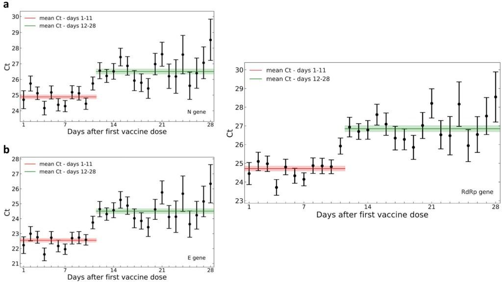 vacuna de pfizer-eficacia-carga viral-contagios