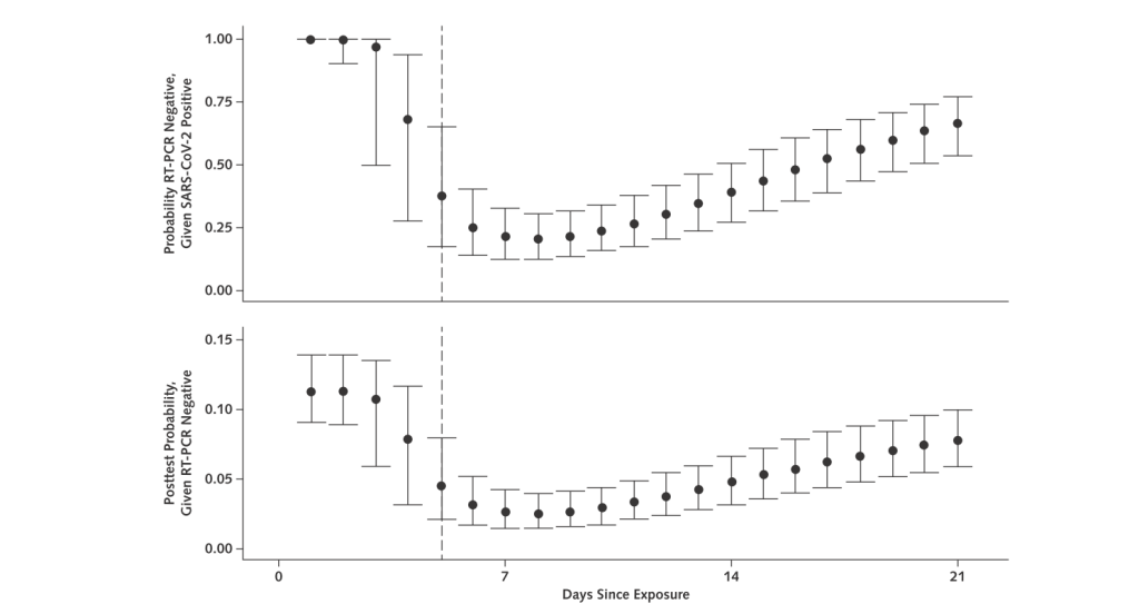 RT PCR-PCR polymerase chain reaction-inverse transcriptase-kary mullis-false positives