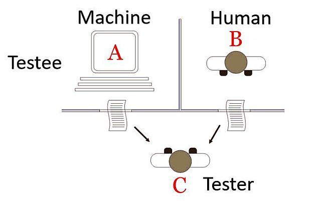 test de turing-prueba de turing-piensan las maquinas-inteligencia artificial-alan turing-eugene goostman chatbot
