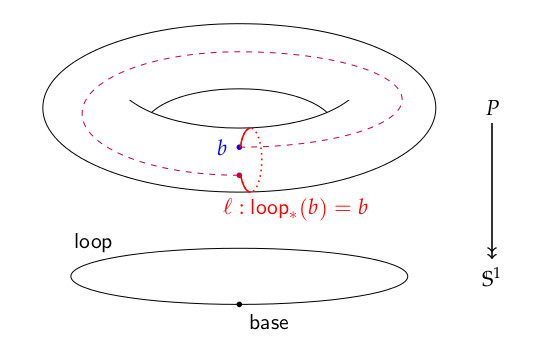 Homotopy Type Theory and Univalent Foundations