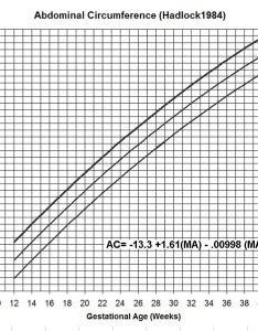 also estimation of fetal weight rh perinatology