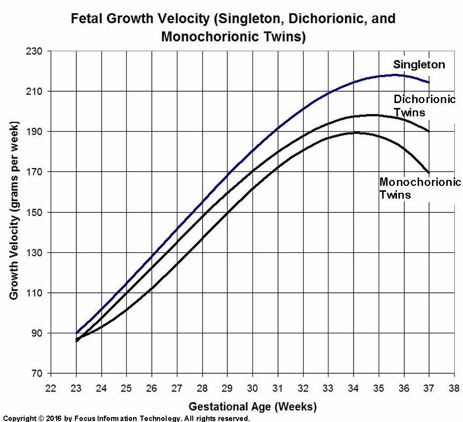 estimated fetal weight percentile