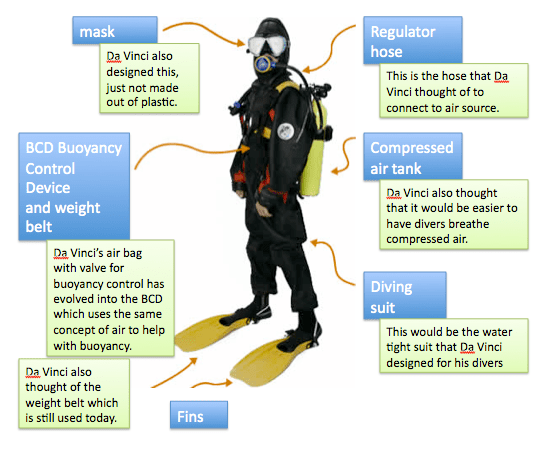 scuba gear diagram simple epithelial cell period2honorsclass leather diving suit the materials