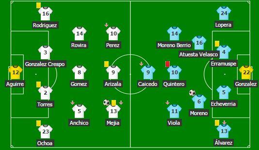 Nóminas titulares de los equipos. A la izquierda Atlético Bucaramanga y derecha, Deportivo Independiente Medellín. /FOTO TOMADA DE MIS MARCADORES