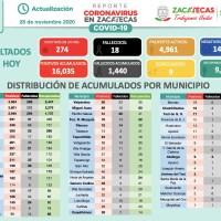 Grave aumento de CONTAGIOS positivos: hoy 274; restablecidos 108 y 18 muertes en Zacatecas por COVID-19