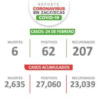 """Hoy Zacatecas """"le baja"""" a contagios y muertes por Covid-19"""