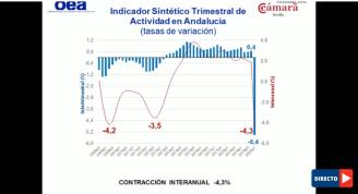 Indicador Sintético Trimestral de Actividad en Andalucía