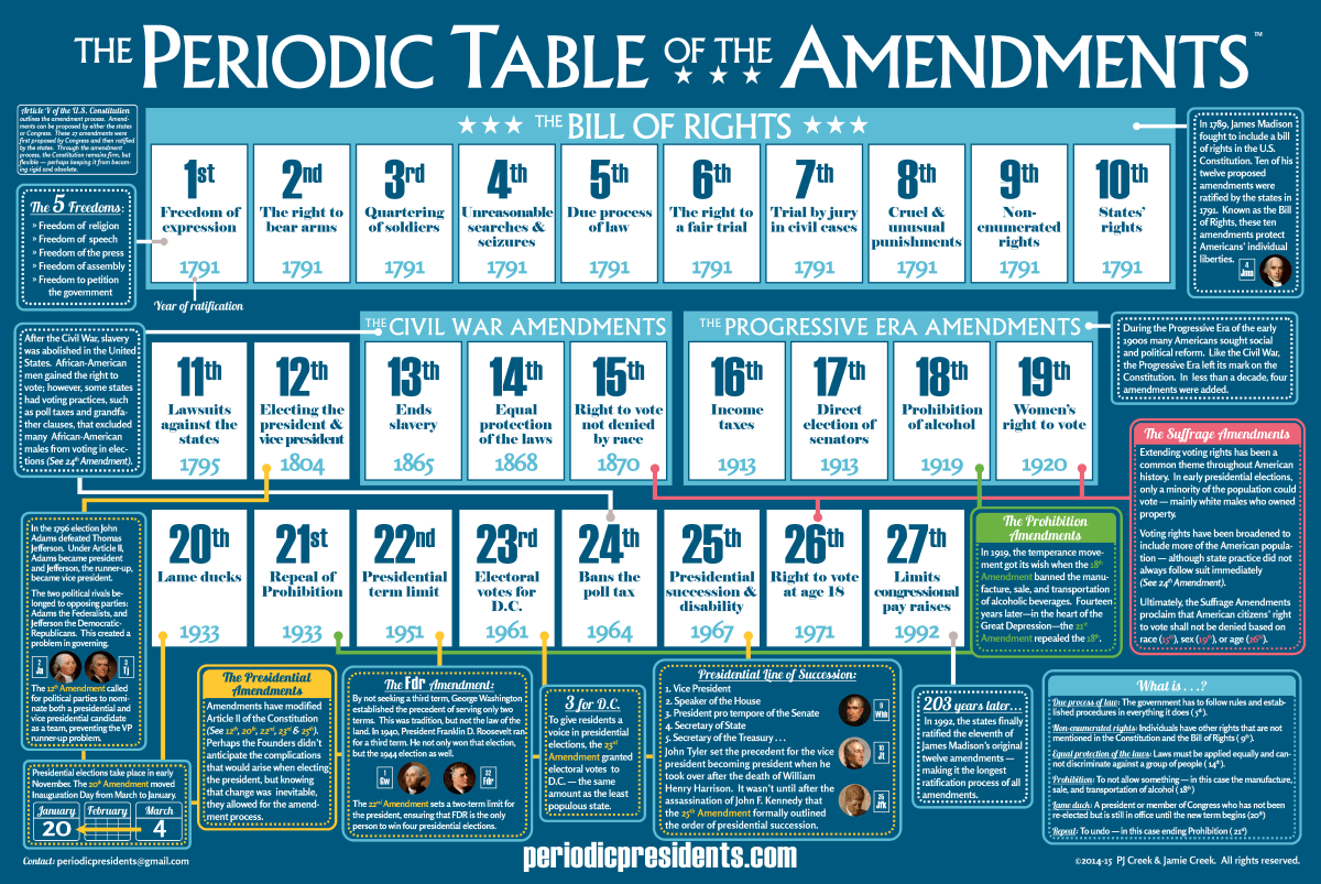 The periodic table of the amendments the periodic table of the the periodic table of the amendments the periodic table of the presidents gamestrikefo Image collections