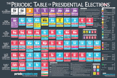 The Periodic Table of Presidential Elections