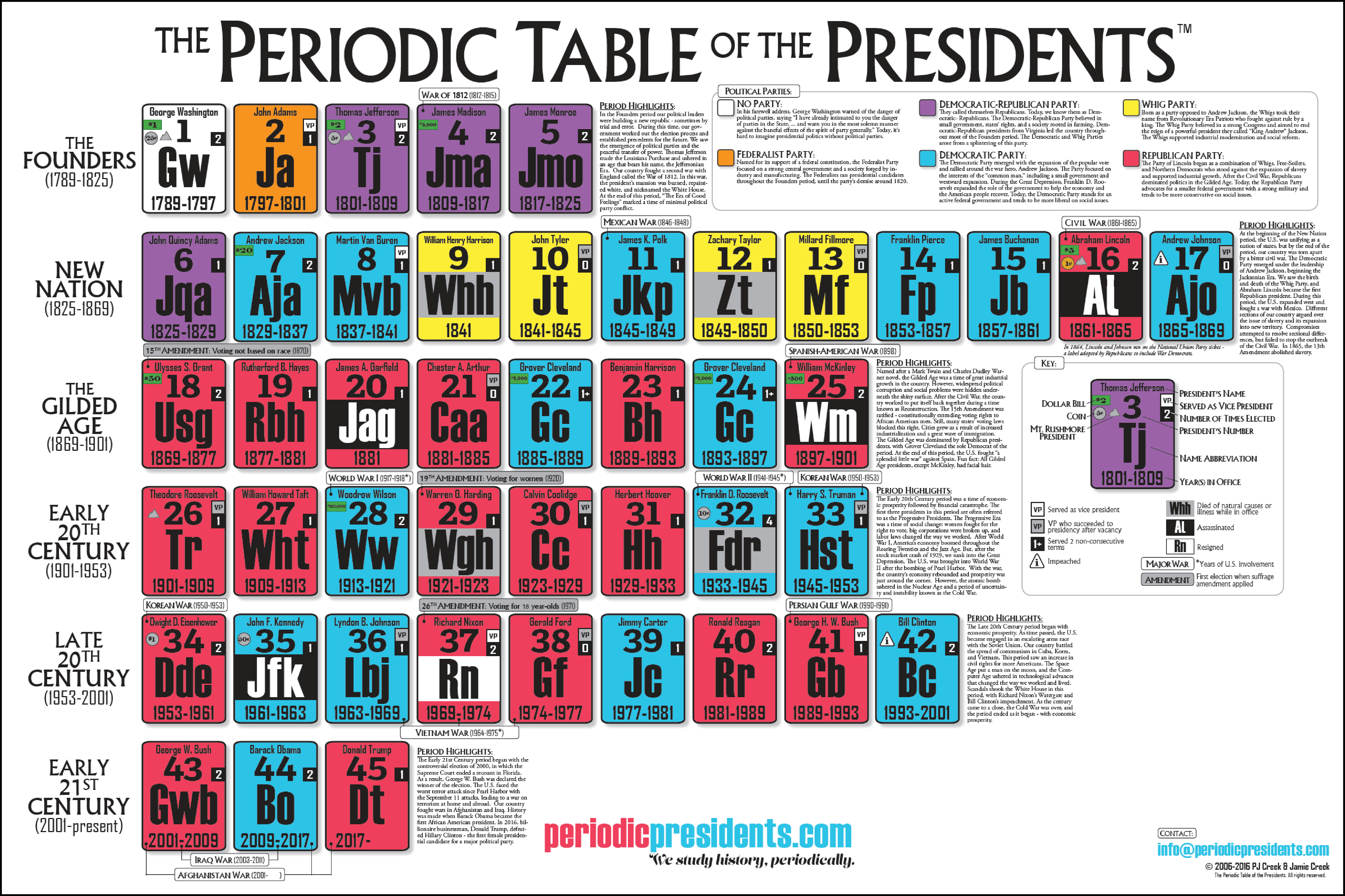 Where is fdr 39 s original memorial the periodic table of for 11 periodic table