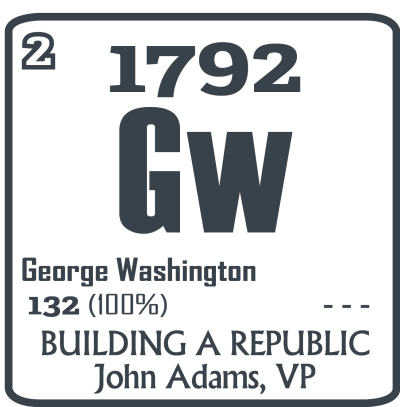 Election of 1792