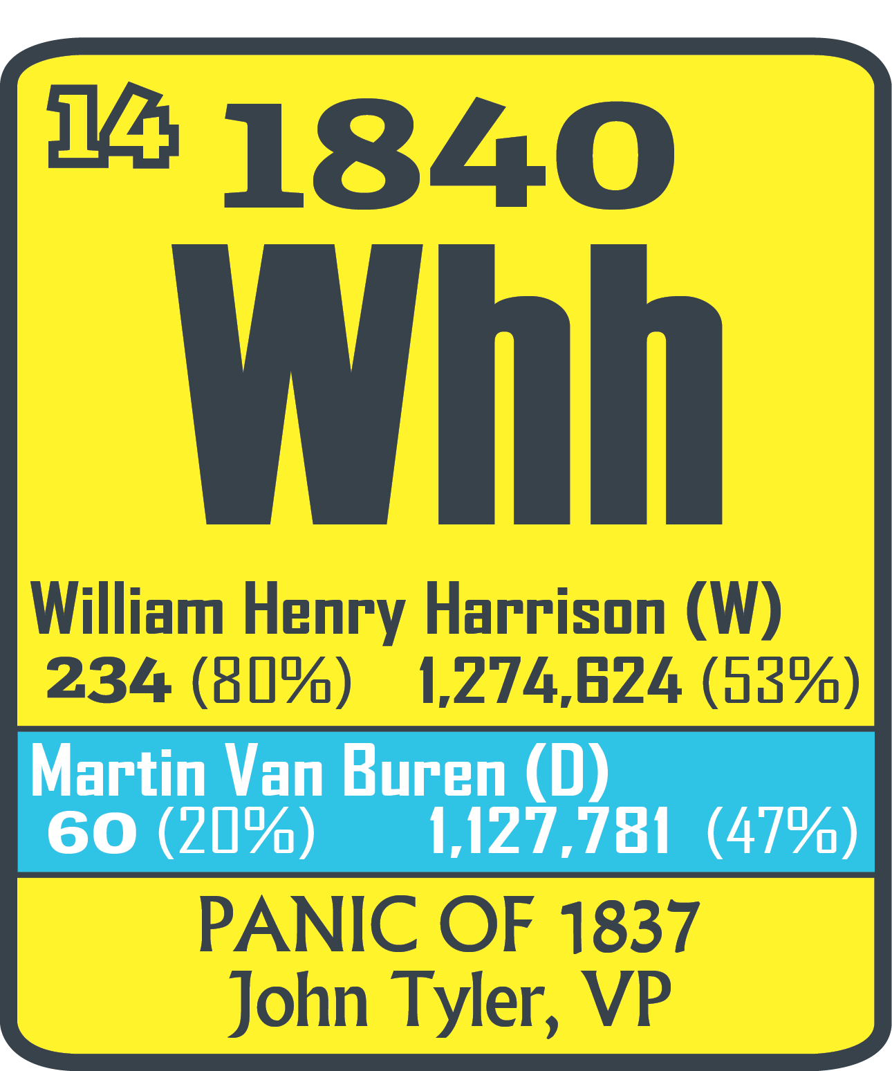 9 William H Harrison The Periodic Table Of The Presidents
