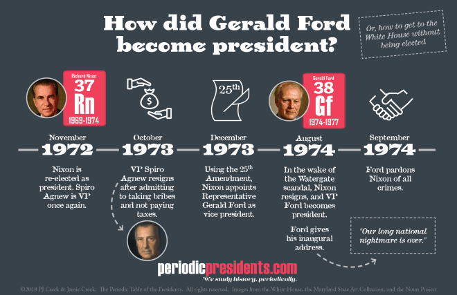How did Ford become president