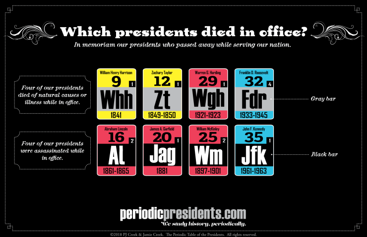 Presidents died in office
