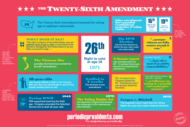 twenty-sixth amendment