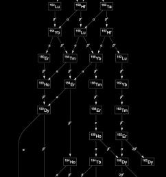 decay chain image [ 629 x 1450 Pixel ]