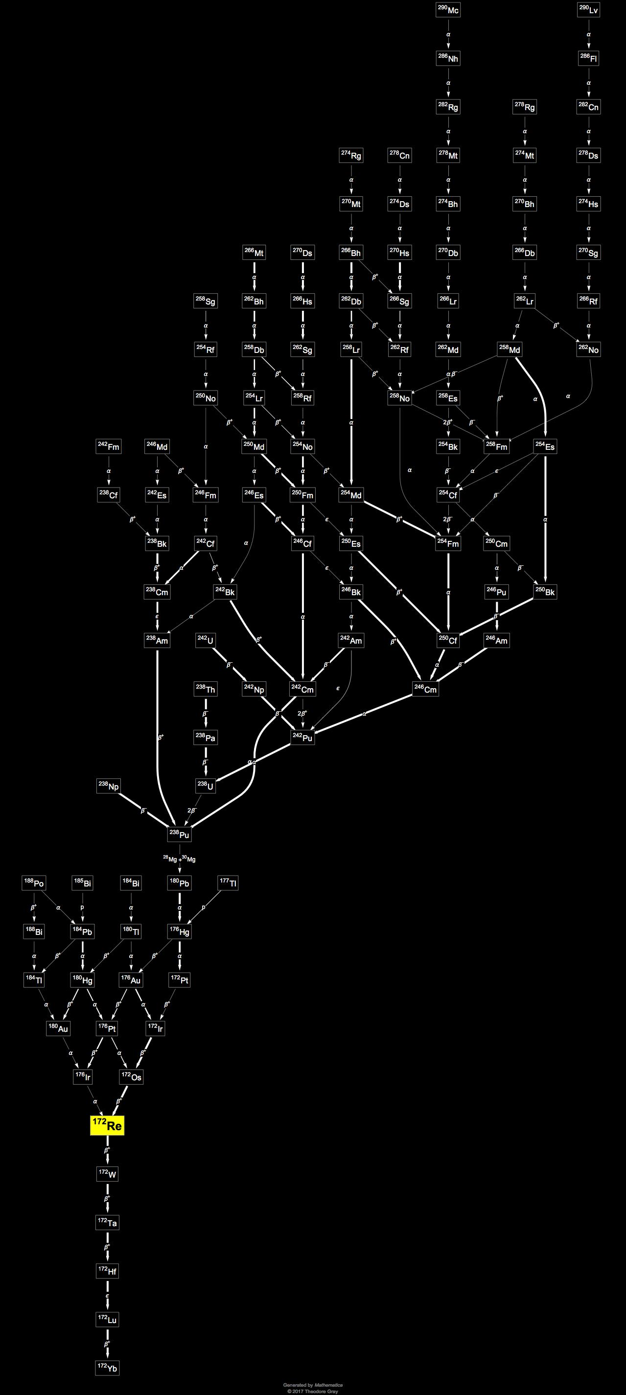 hight resolution of decay chain image