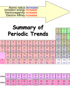 Electronegativity chart also  list of dynamic rh periodictable