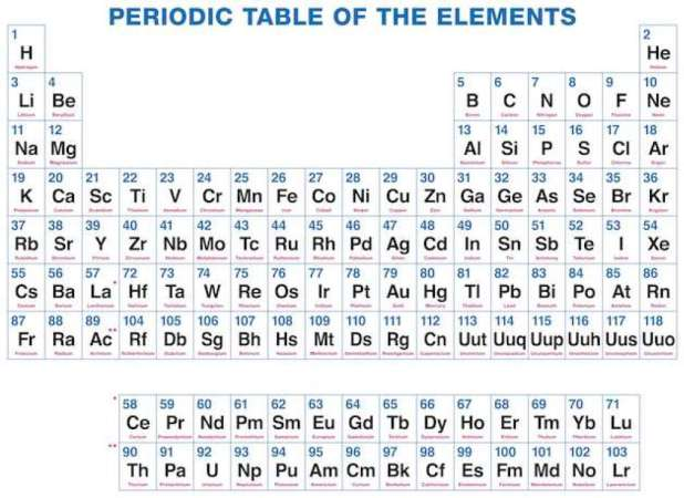 Periodic table with latin names pdf brokeasshome periodic table with latin names pdf urtaz Image collections