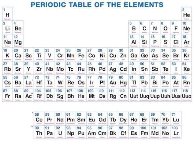 Latin names of elements in periodic table pdf www periodic table latin gallery of elements list urtaz Choice Image
