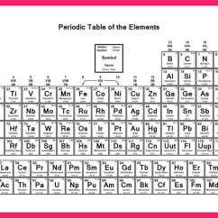 Diagram Of Modern Periodic Table Tracker Pro Guide Wiring With Charges Elements | Dynamic And Chemistry