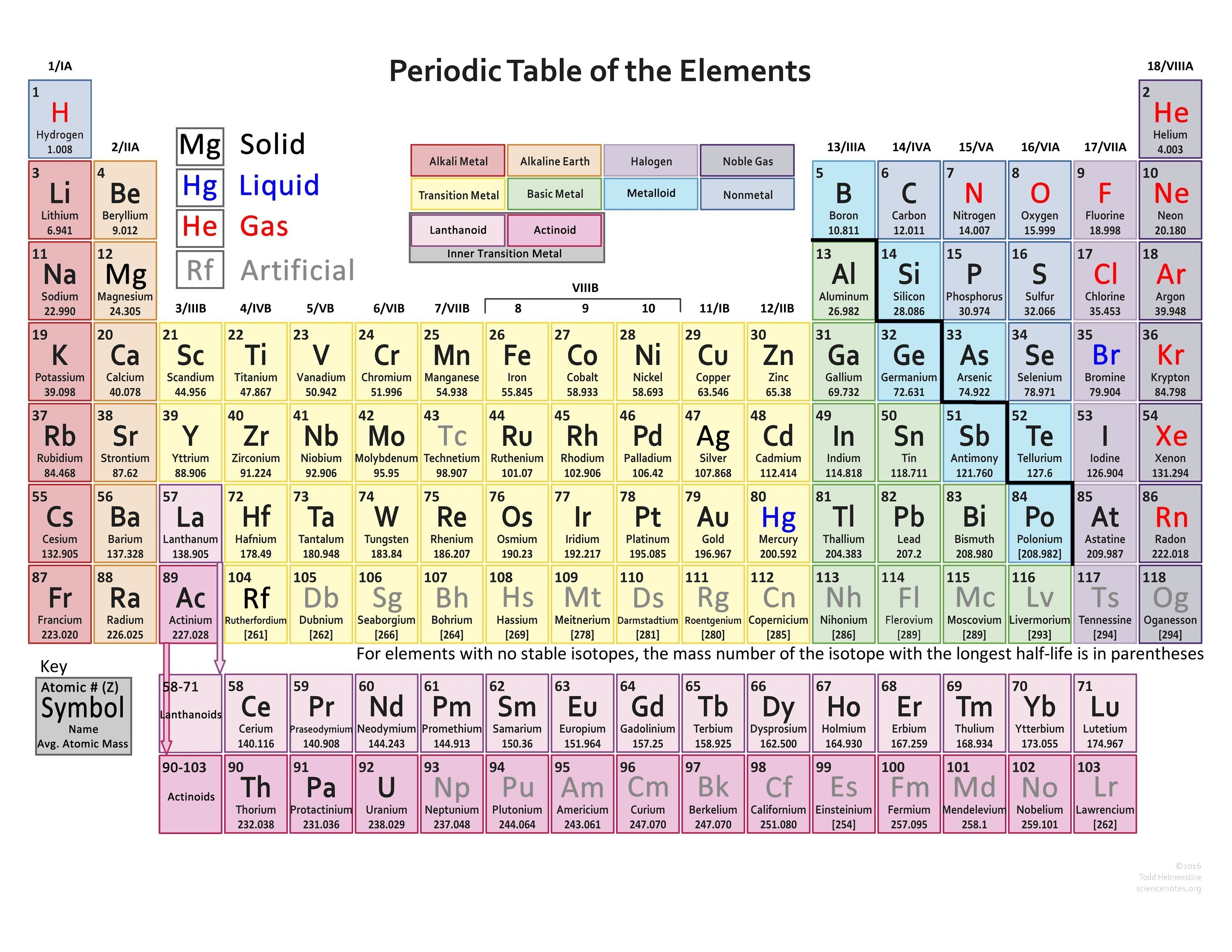 Find Various Types Of Valency Of Elements