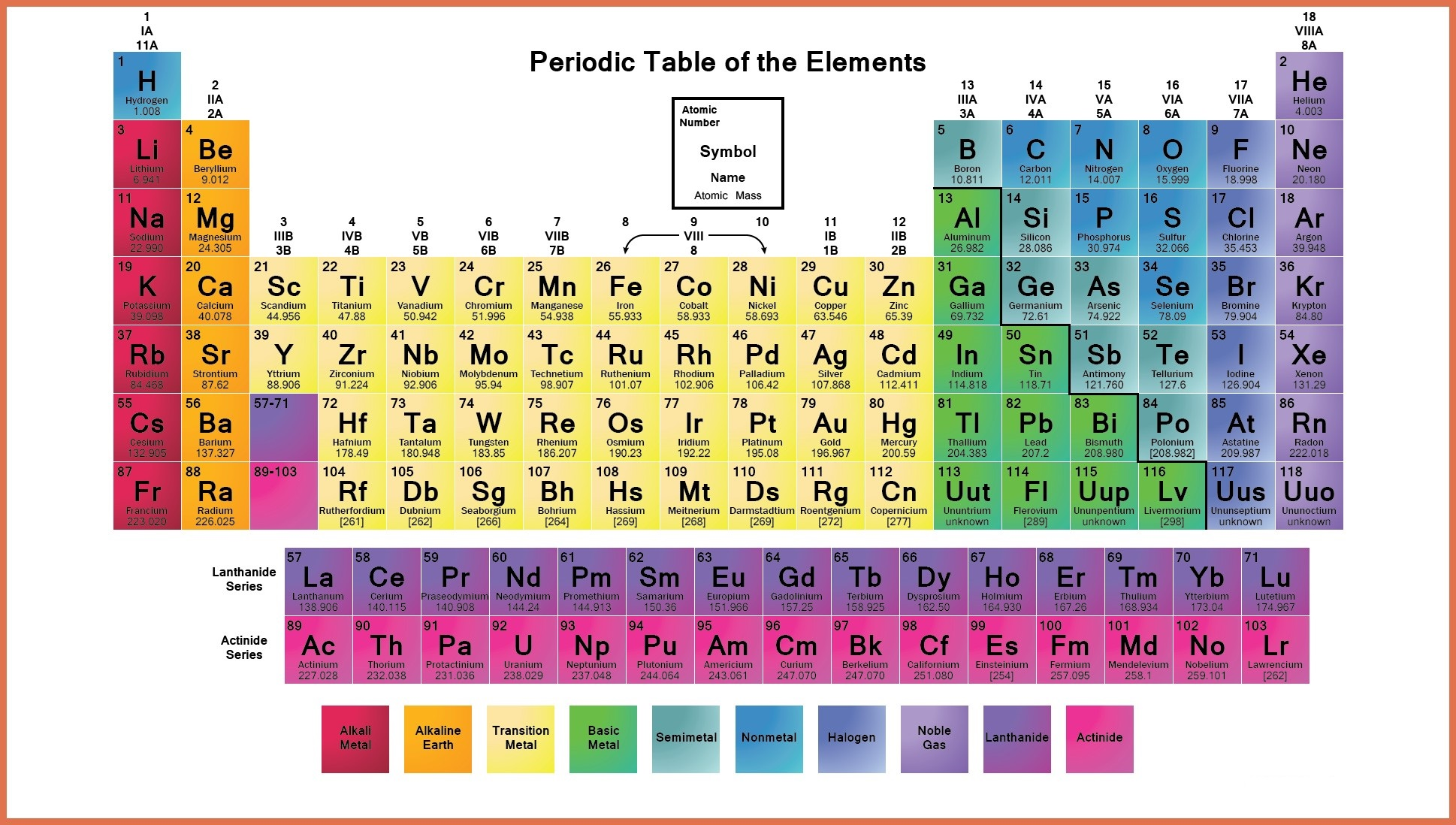 Labeled Periodic Table Of Elements With Name