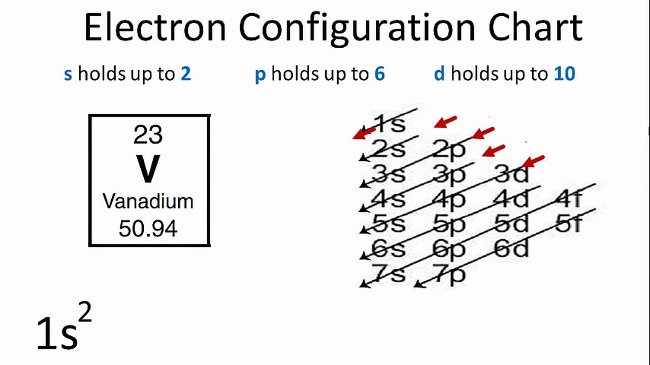 How To Find A Electron Configuration For Vanadium