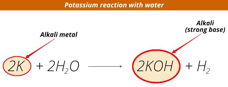 Alkali Metals in Water = Explosion!! How? (Why so Reactive?)