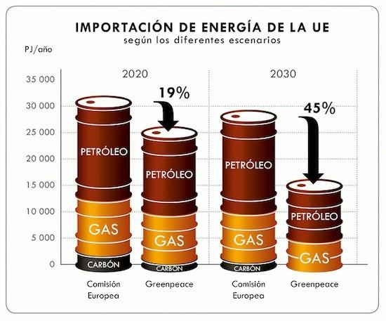 UE-importa-energia
