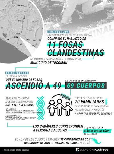 Fosas clandestinas Colima