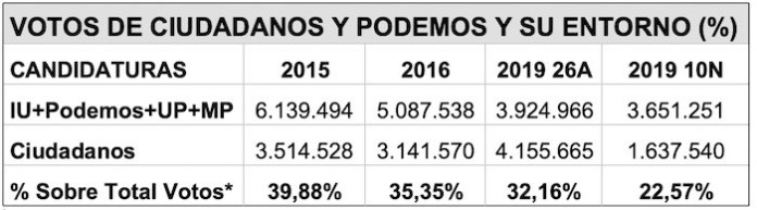 *Los porcentajes se refieren a los acumulados de ambas candidaturas sobre el total de votos de todas las candidaturas que han servido en cada caso para atribuir los 350 escaños del Congreso.