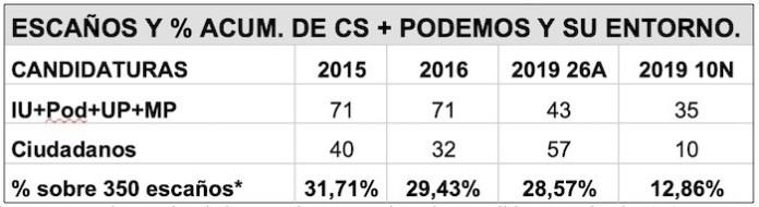 *Los porcentajes son los de la suma de escaños de ambas candidaturas sobre los 350 escaños del Congreso.