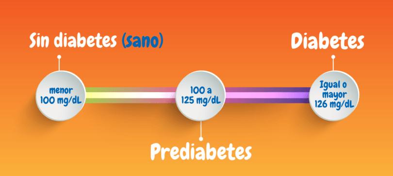 revertir la diabetes tipo 2 con el cambio de estilo de vida