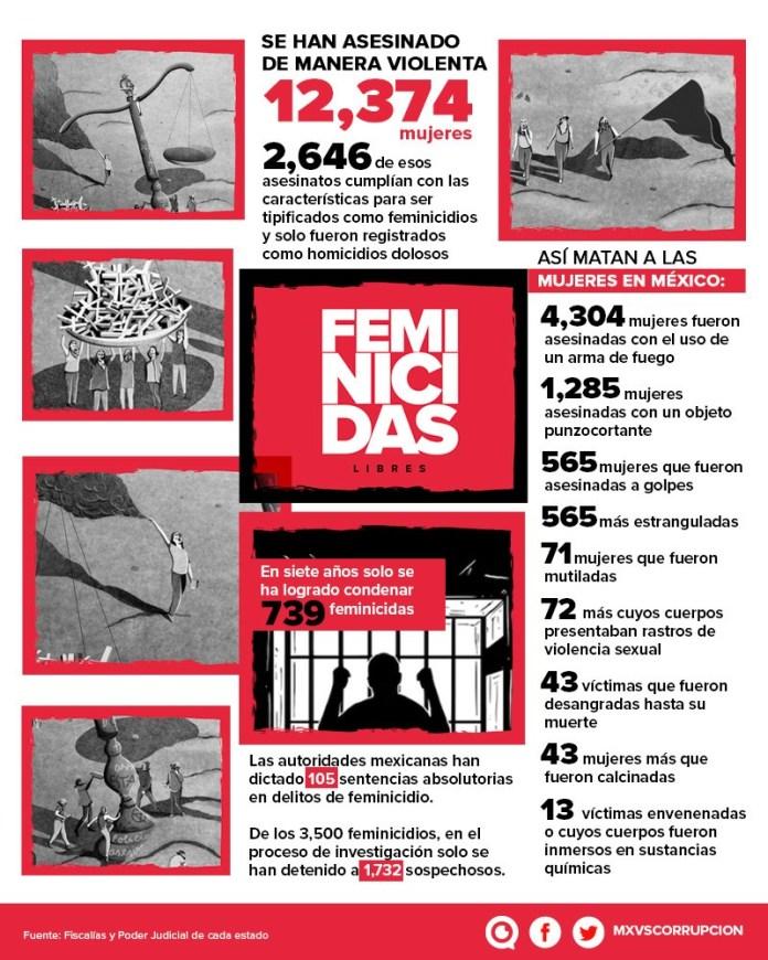 México infografia feminicidios