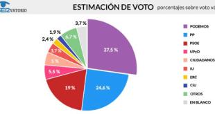 Estimación de voto de la última encuesta de la Cadena SER