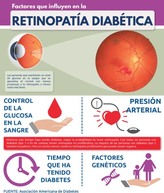visión borrosa diabetes tipo 2