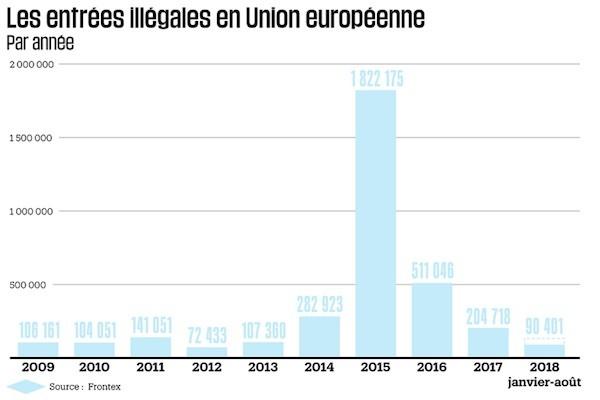 Europa entradas ilegales 2018