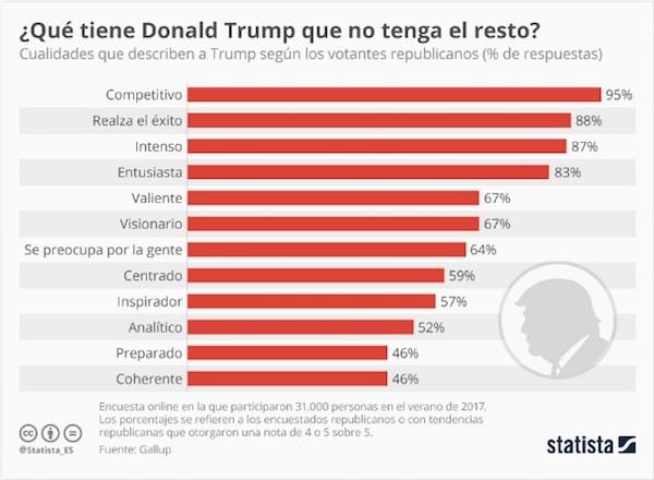 Statista Donald trump valores