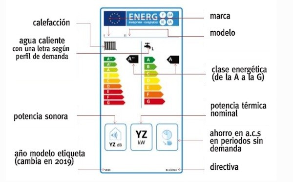 Nueva etiqueta energética para equipos de calefacción y agua caliente