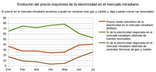 Evolución del precio de la electricidad. Fuente: OMIE y REE