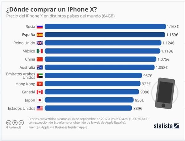 iPhone-X-precios