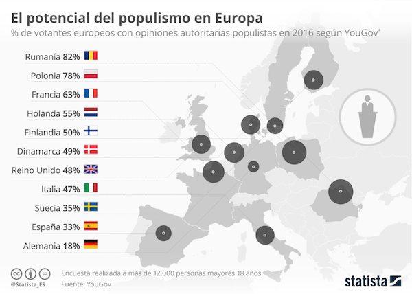 Inforgrafía de Statista sobre populismo en Europa