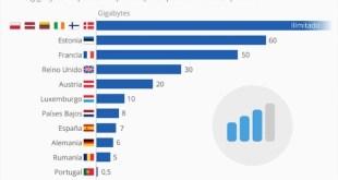 España, uno de los países más caros para la navegación móvil