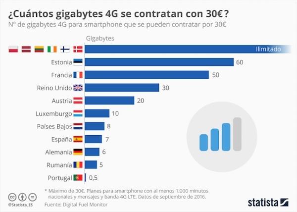 Gráfico 4G Europa