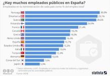 Statista-empleo-publico-2017