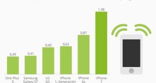 iPhone 7: más radiación que sus competidores