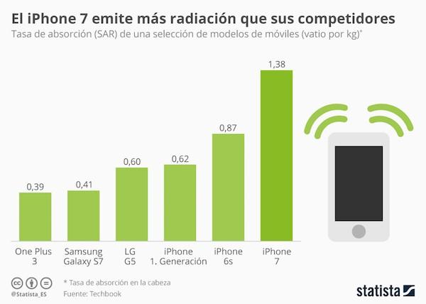 Infografia de radiación en móviles de Statista
