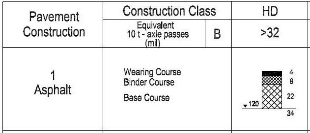 Road Structure - Construction Class HD Pavement Construction Type 1