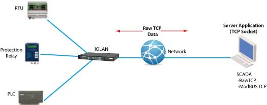Ethernet Cabling Diagram